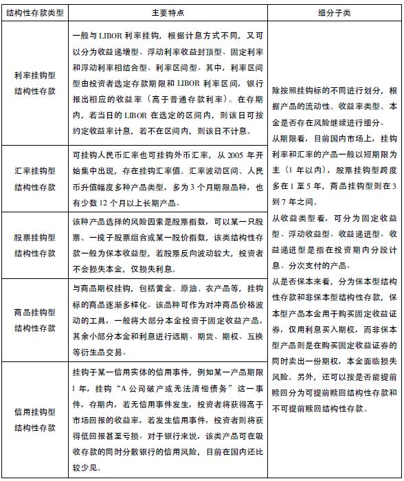 商业银行结构性存款分类_期刊发表