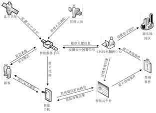GIS 技术工作流程_文章发表