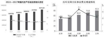 国内生产总值和增长速度_论文发表
