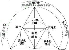 智慧教育的发展路径示意图_论文发表