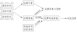 抗震设计关系_论文发表