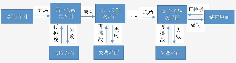 游戏模块结构图_文章发表