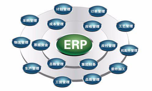 ERP_文章发表