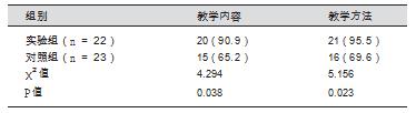 两组学生调查问卷满意度优良率的比较 [ 人(%)]_论文发表