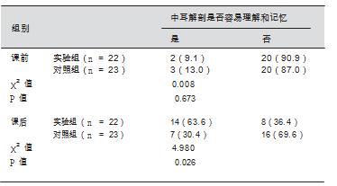 两组学生对中耳解剖认知评价 [ 人(%)]_期刊发表