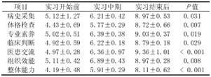 425名医学生实习各阶段的Mini-CEX评估表项目得分情况_期刊发表