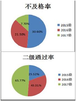 不同教学模式下学生测试成绩及计算机二级通过率比较_文章发表