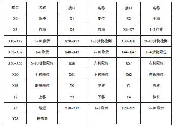 I/O 分配表_期刊发表