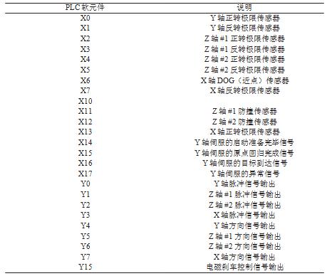 PLC 软元件布局_论文发表
