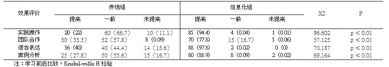 90名学生参加信息化课程学习前后教学效果比较[n(%)]_论文发表