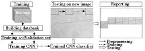 衬砌病害检测的流程图_文章发表