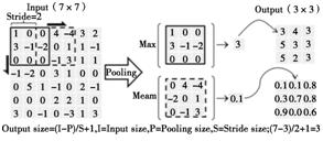 池化层的计算过程_期刊发表