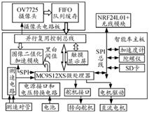 控制系统硬件结构示意图_期刊发表