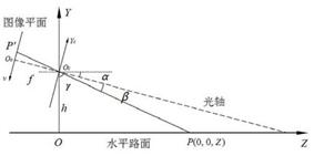 纵向测距模型_期刊发表