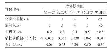 海水水质评价指标标准值(mg/L)_文章发表