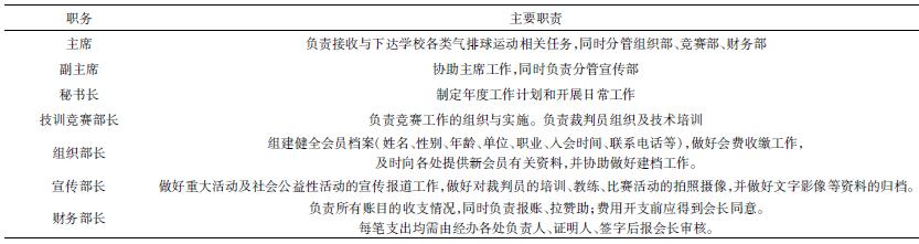 湖南科技学院气排球运动协会拟设职务与主要职责_论文发表