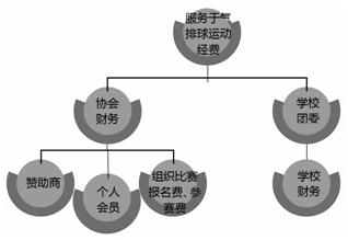 湖南科技学院学生气排球运动经费来源与使用构想体系图_文章发表