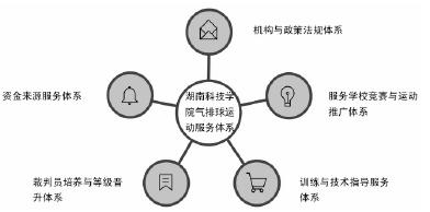 湖南科技学院气排球运动服务体系结构图_论文发表
