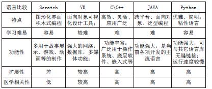 主流教学设计语言对比_论文发表