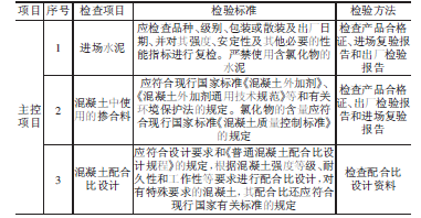 混凝土主控项目检验质量标准和检验方法_文章发表
