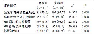 两组学生对教学过程的认可度[n(%)]_论文发表