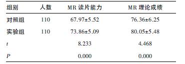 两组学生考核成绩比较(MR读片能力、理论成绩满分各100分)_期刊发表