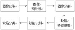 钢表面缺陷检测流程图_论文发表