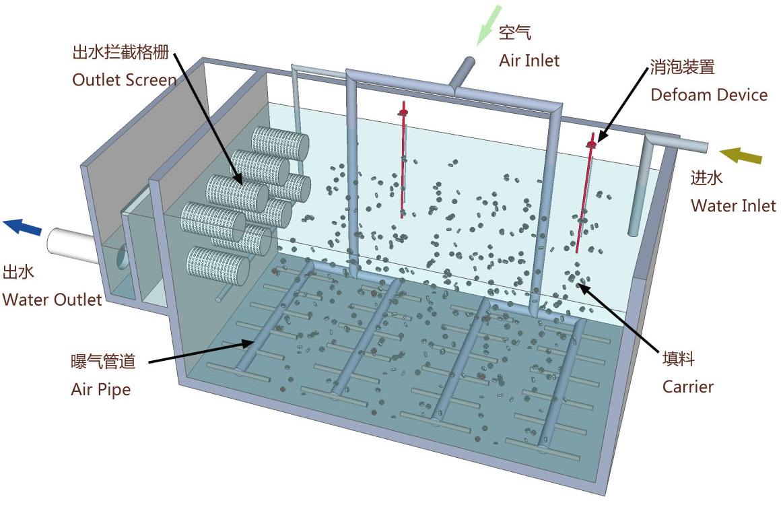 移动床生物膜反应器_论文发表