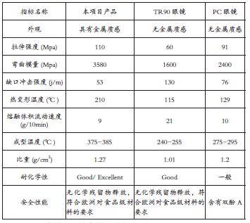 项目产品与现有TR90、PC眼镜技术对比分析_期刊发表