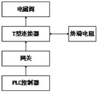 T 型连接器工作原理_期刊发表