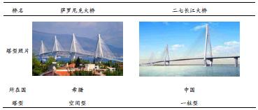 国内外部分多塔斜拉桥桥塔造型(纵桥向)_文章发表