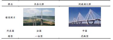 国内外部分多塔斜拉桥桥塔造型(横桥向)_论文发表