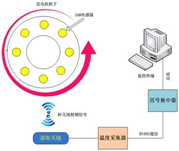 转子磁极测温系统整体结构示意图_论文发表