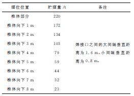 煤位煤量图表_期刊发表