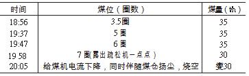 圈数所对应的煤量参考_期刊发表