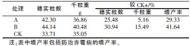 表1 不同处理对小麦产量构成的影响_期刊发表