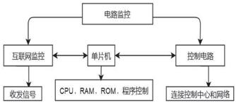 图1 功能设计模块_文章发表