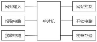 图2 单片机设计模块_文章发表