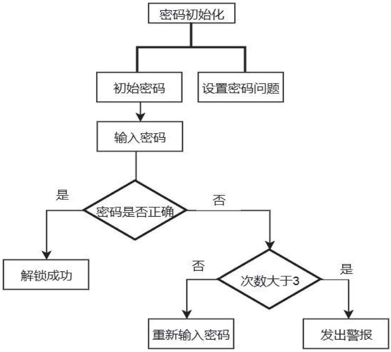 图3 电子锁具总流程_文章发表