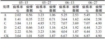 表1 不同药剂对烟草花叶病毒病(TMV)的防治效果_论文发表