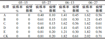 表2 不同药剂对黄瓜花叶病毒病的防治效果_论文发表