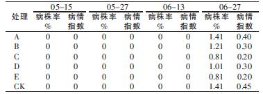 表3 不同药剂对马铃薯Y病毒病的防治效果_论文发表