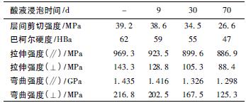 表1 酸液中浸泡不同时间的FRPU 的力学性能_文章发表