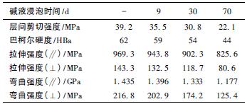 表2 碱液中浸泡不同时间FRPU 的力学性能_文章发表