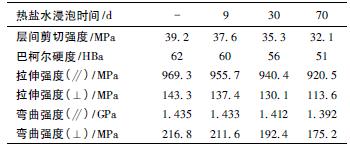 表3 盐溶液中浸泡不同时间FRPU 的力学性能_文章发表