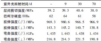 表4 紫外光照射不同时间FRPU 的力学性能_文章发表