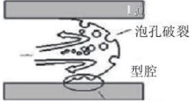 汽车车门内饰板产品微发泡以及气体反压工艺介绍